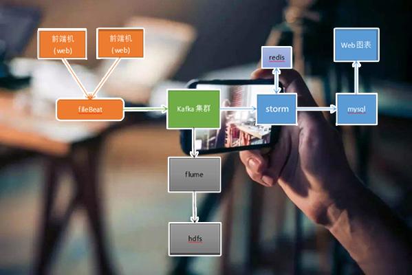 电影离线和实时推荐系统(Spark ML机器学习)项目截图