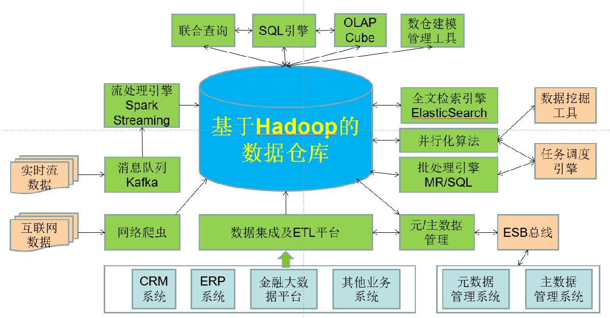 风行网大数据平台离线计算项目截图