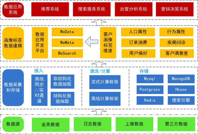 大型电商网站数据分析系统截图
