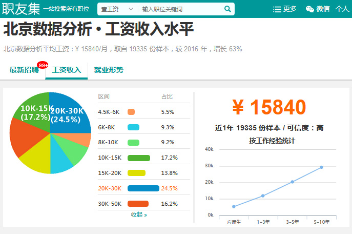 北京数据分析薪资数据