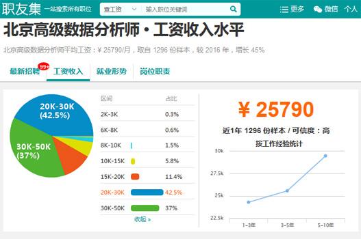 北京高级数据分析师薪资数据