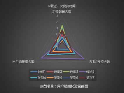 大讲台数据分析实战项目01